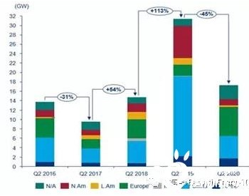"""由于美国和中国市场订单减少,第二季度全球风电机组新签数量""""骤减"""""""