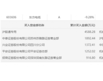 风电板块迎来回调,东方电缆跌停,三机构卖出7357万元