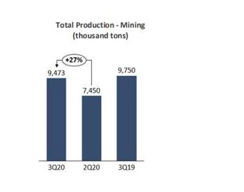 巴西CSN矿业公司三季度铁矿石产量环比增加27%
