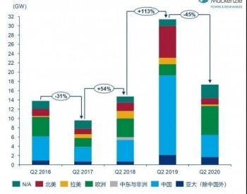 伍德麦肯兹:2020年第二季度,全球风机订单超160亿美元