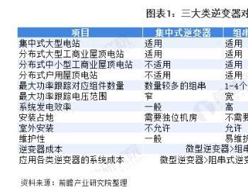 2020年中国光伏逆变器行业现状、竞争格局与发展趋