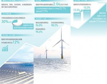 清洁能源点亮绿色经济 竞争力稳步提升