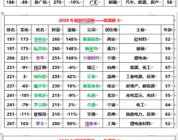 高纪凡、王一鸣、李仙德等60余位光伏精英荣登2020胡润百富榜!