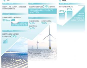 人民日报重磅报道清洁能源,认为清洁能源点亮绿色