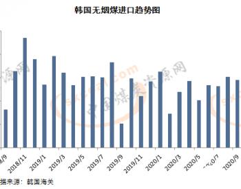 9月韩国<em>无烟煤</em>进口量同比大增 但环比小降