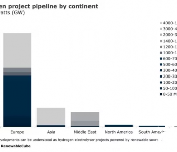 全球计划开发逾60GW绿色<em>氢气项目</em>,87%为吉瓦级项目