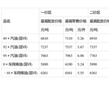四川省发展和改革委员会关于提高成品油价格的通知