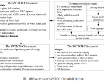 电动汽车对中国电力系统及碳减排的影响