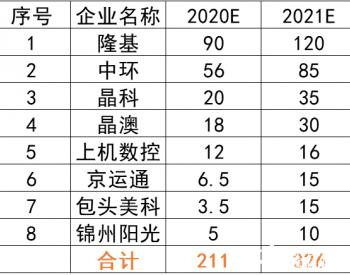 """2021年单晶<em>硅片</em>产能将超过300GW:<em>硅片</em>或成竞争最""""惨烈""""环节之一"""