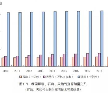 《中国矿产资源报告(2020)》发布 2019年全国新增煤炭探明可采储量300.1亿吨