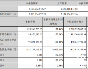 <em>康达新材</em>:前三季度净利润同比增长105.47%