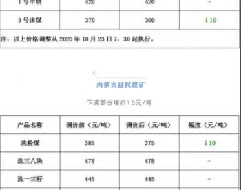 内蒙古出手保供东北市场,部分煤矿<em>煤价</em>下调3-15元