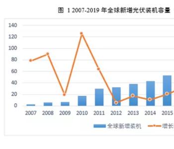 全球与中国2019年多晶硅、硅片、电池片、组件和装机容量数据(建议收藏保存)