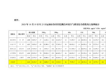 山西省<em>运城</em>市国控监测点环境<em>空气质量</em>状况周通报
