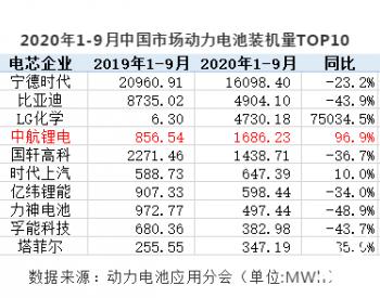 """装机量站稳NO.4的中航锂电 应该是今年最大""""黑马""""了"""