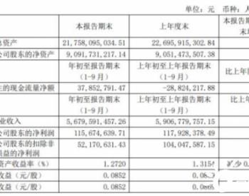 平高电气前三季度净利1.16亿 同比下滑1.91%