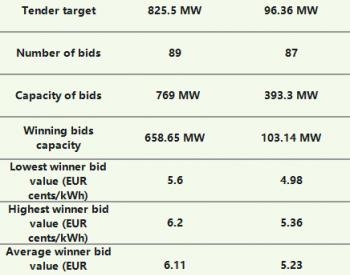 德国:10月风能、太阳能项目招标762MW