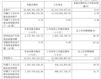 深圳燃气前三季度净利10.92亿增长18.93%政府补助增加