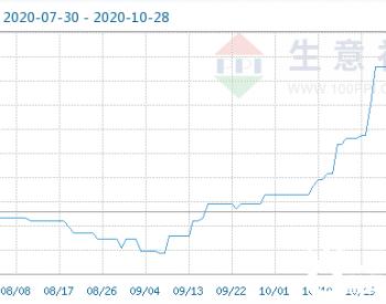 10月28日乙醇商品指数为103.11