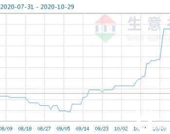 10月29日乙醇商品指数为103.11