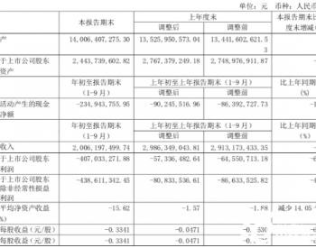 <em>郑州煤电</em>前9月净利同比下降609.90%主要受煤质下降等影响