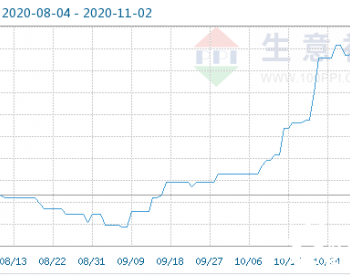 11月2日乙醇商品指数为103.49