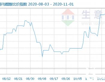 11月1日乙醇与醋酸比价指数为114.21,与醋酸乙酯比价指数为102.06