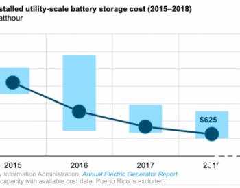 美国储能<em>电池成本</em>近年来大幅度下降