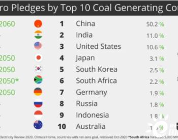 数据|全球10大煤电国家已有5个承诺碳中和!