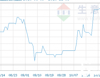 11月3日乙醇与醋酸比价指数为111.95;与醋酸乙酯比价指数为101.87