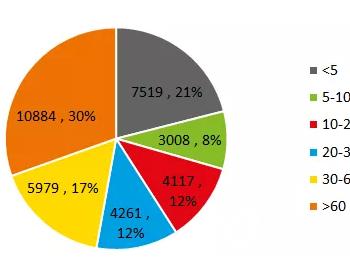 中国水电、火电机组各类容量的构成是怎样的?