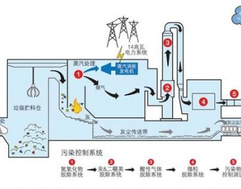我国垃圾发电行业市场集中度较高 中国光大等国产企业竞争力增强