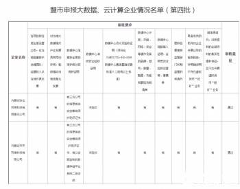 内蒙古发布关于申报参与电力多边交易市场特色挂牌交易大数据、云计算企业名单的公示(第四批)