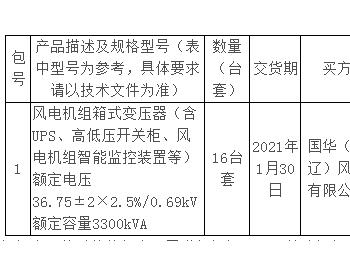 招标丨国华能源投资有限公司2020年10月风电机组<em>箱式变压器</em>采购公开招标项目招标公告