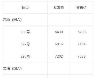 黑龙江下调<em>成品油</em>价格 汽油每吨下降160元