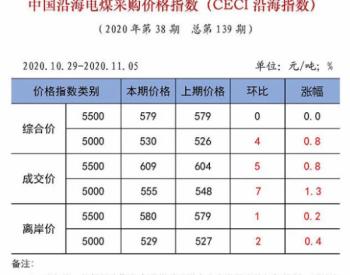 中电联发布中国电煤采购价格CECI系列指数
