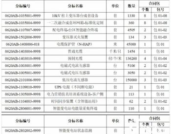 招标 | 国网山东省电力公司2020年第二次配网物资