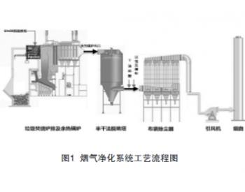 城市生活垃圾焚烧发电技术的研究及应用