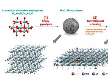 韩国研发低成本耐腐蚀催化剂 可降低<em>电解水制氢</em>的成本