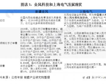 十张图带你看2020年中国风电行业企业竞争格局分析 金风科技VS上海电气