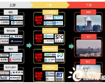 """中国20亿吨钢铁渣固废存量市场,「瀜矿科技」创新利用""""碳化法""""处理并实现工程化落地..."""