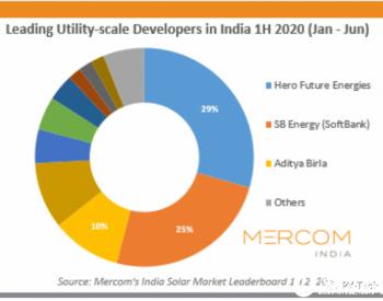 """2020年上半年电站开发""""三巨头""""分羹印度逾650MW"""