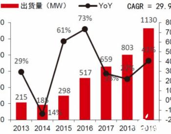 2020-2024年中國燃料電池行業預測分析