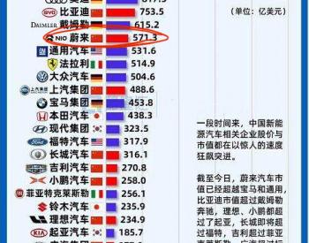 蔚来市值超过法拉利!全球车企25强,中国已占七席
