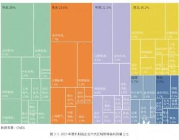 中国风电产业地图|整机制造企业在六大区域的装机分布?