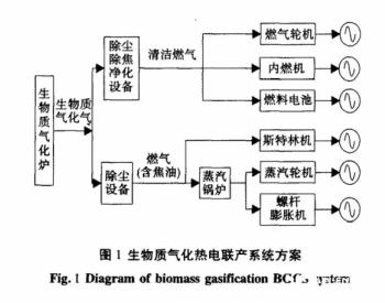 生物质气化热电联产系统的热力学仿真与分析