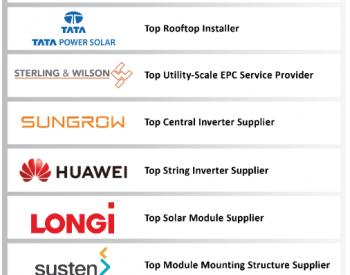 Mercom发布2020 H1<em>印度光伏市场</em>排行榜,阳光电源、华为、隆基等中企上榜