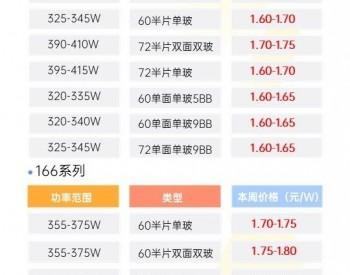 158、166、182、210等尺寸系列1MW分布式组件指导价