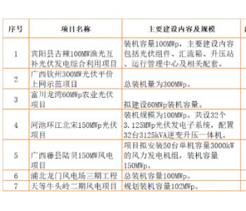 总投资53.8亿元,962MW风电、<em>光伏</em>列入广西2020第四批重大项目计划