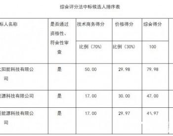 中标 | 广东省梅县区白渡镇悦来村73.63KW分布式光伏发电扶贫项目(三期)<em>中标公告</em>
